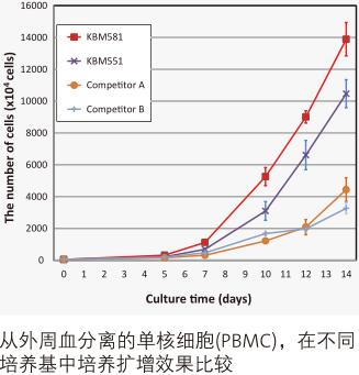 KBM581淋巴细胞无血清培养基1L装                                                        美国Corning                                                        88-581-CM