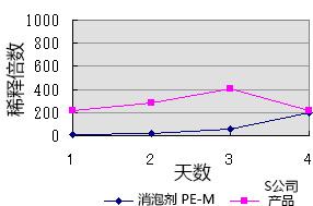 消泡剂 SI,PE-H,PE-M,PE-L