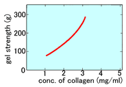 组织培养用胶原蛋白