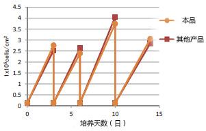 胰蛋白酶EDTA溶液(无酚红), AF