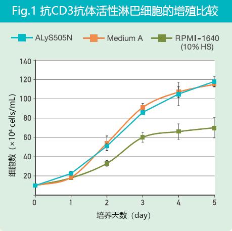免疫细胞治疗研究用无血清培养液