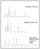 Wakopak Fluofix卤素化合物分析柱