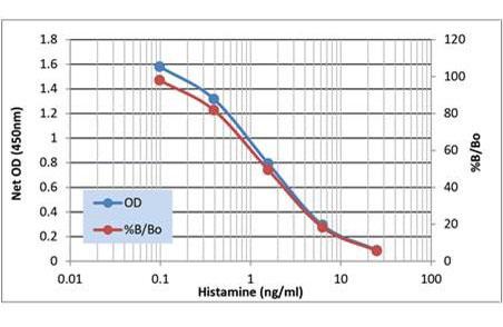 组胺ELISA试剂盒