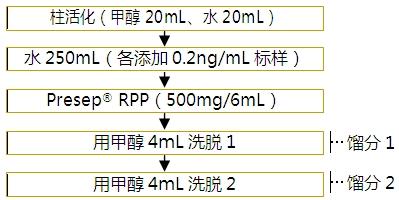 新烟碱类农残混合标准溶液(每个20μg/mL溶于乙腈溶剂中)