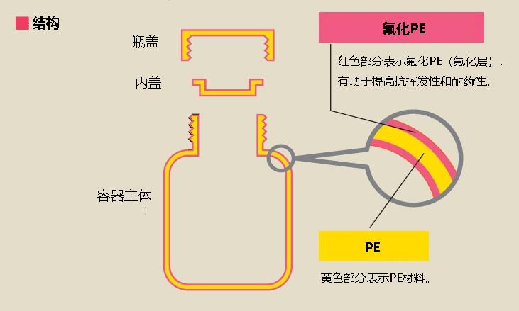 氟化PE广口瓶 100mL