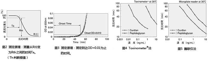 SLP肽聚糖检测试剂