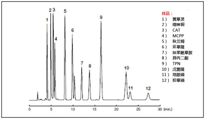 水质监测-农药残留分析