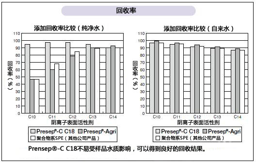 水质分析-阴离子表面活性剂的分析用前处理柱色谱柱和标准溶液