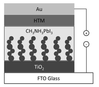 钙钛矿太阳能电池相关试剂