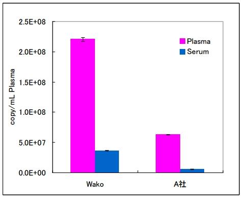 血清•血浆(Serum•Plasma)microRNA提取试剂盒