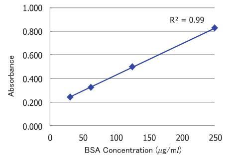 蛋白质检测BCA试剂盒