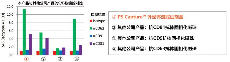 PS Capture™ 外泌体流式试剂盒