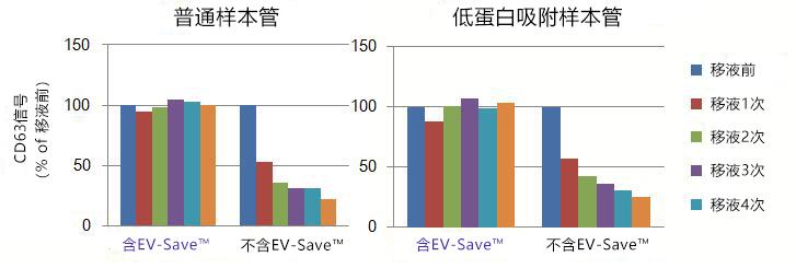EV-Save™ 细胞外囊泡封闭试剂